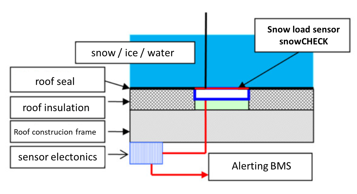 snowCHECK_Abbildung