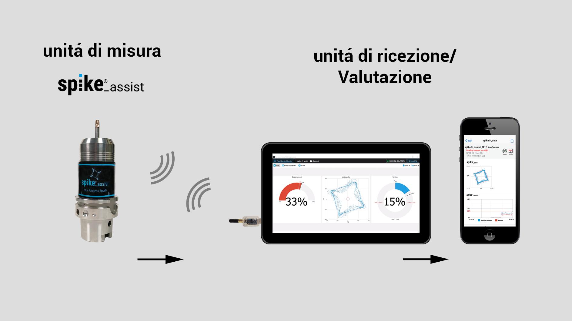 spike_assist_italienisch