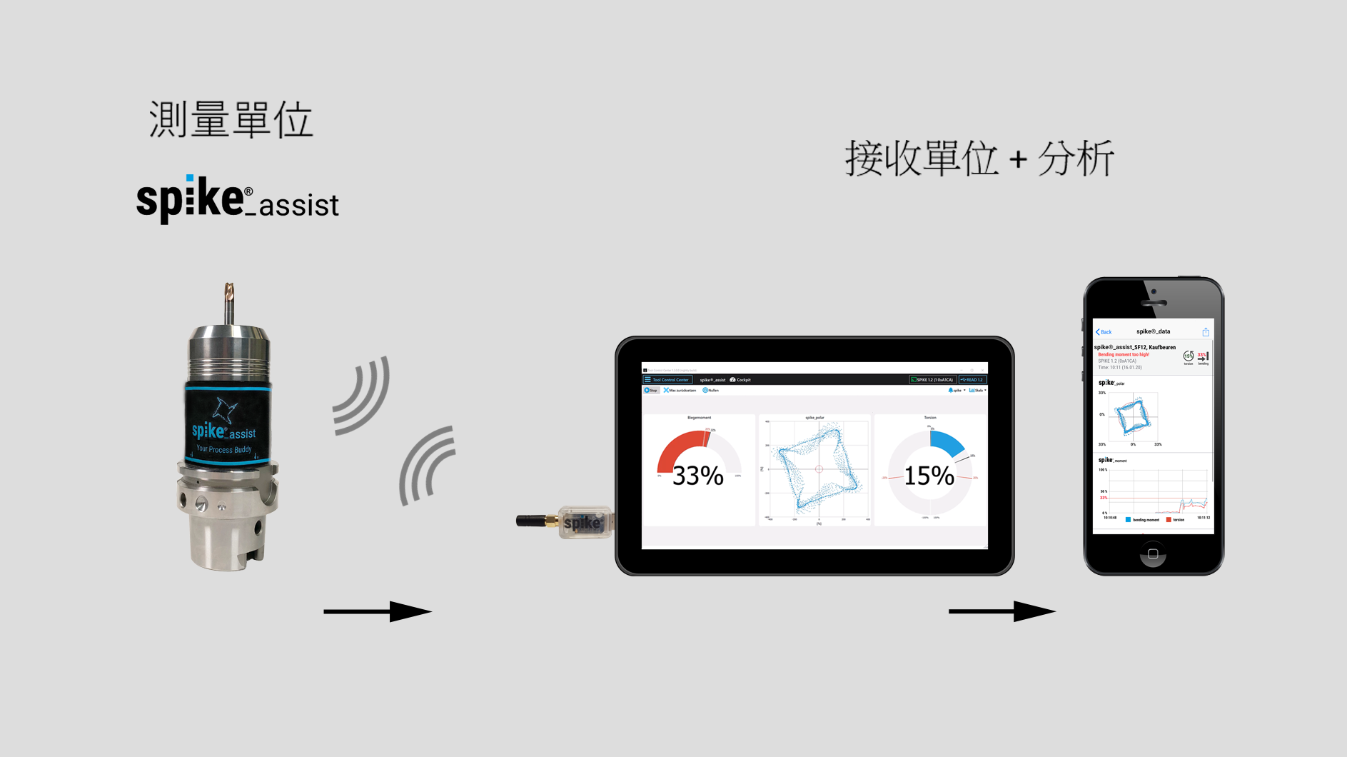 spike_assist_trad_chinesisch